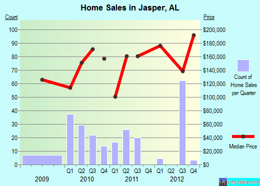 Jasper,AL real estate house value index trend