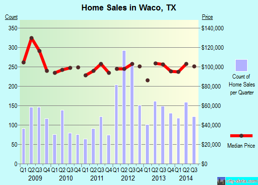 Waco,TX real estate house value index trend