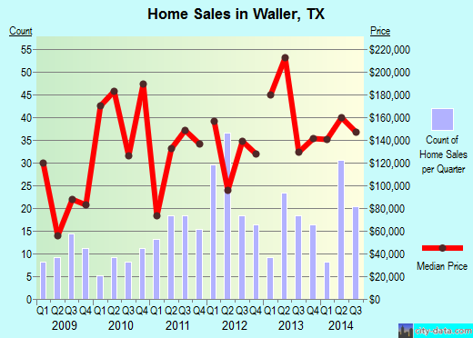Waller,TX real estate house value index trend