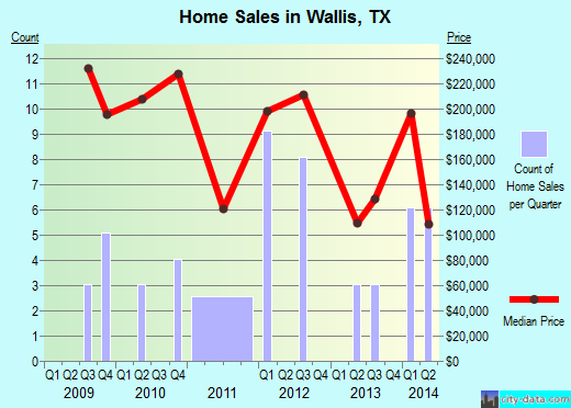 Wallis,TX real estate house value index trend