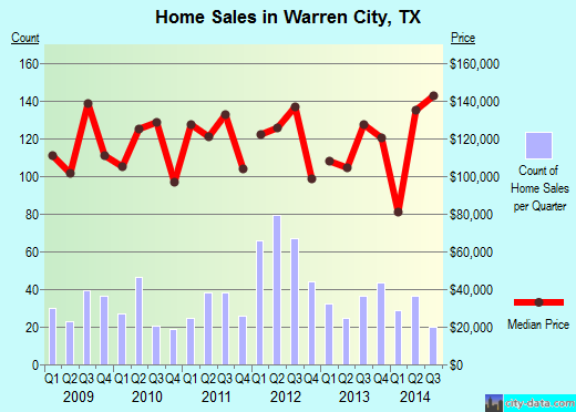 Warren City,TX real estate house value index trend