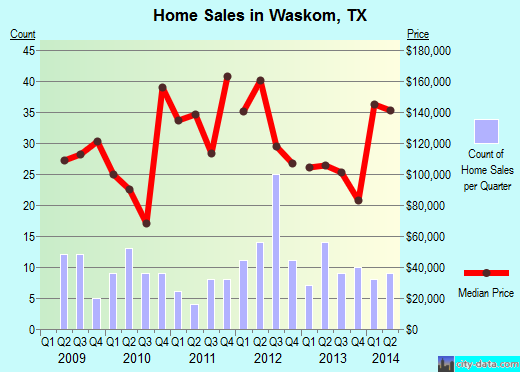 Waskom,TX real estate house value index trend