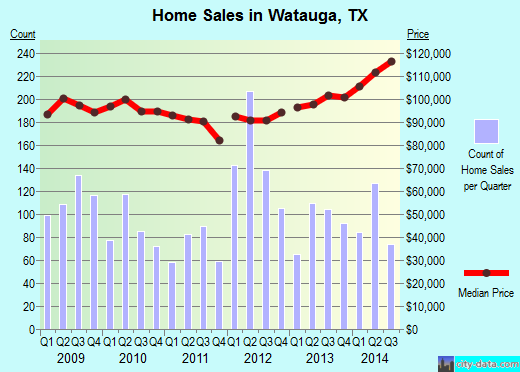 Watauga, TX index of house prices