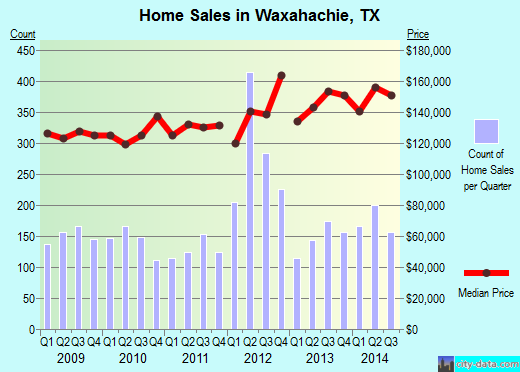 Waxahachie,TX real estate house value index trend