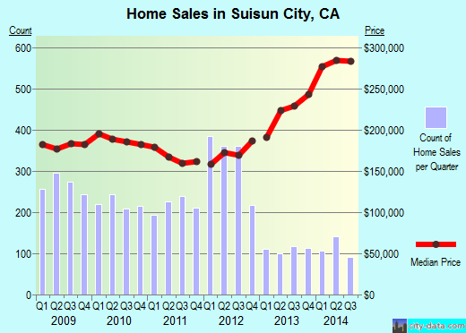 Suisun City,CA real estate house value index trend