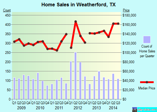 Weatherford,TX index of house prices