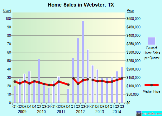 Webster,TX real estate house value index trend