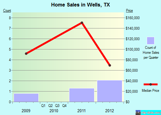 Wells,TX real estate house value index trend