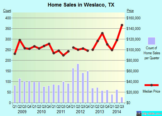 Weslaco,TX real estate house value index trend