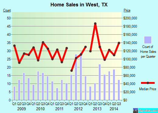 West,TX real estate house value index trend
