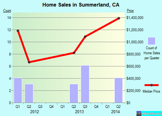 Summerland,CA real estate house value index trend