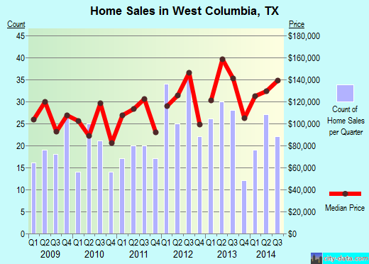 West Columbia,TX real estate house value index trend