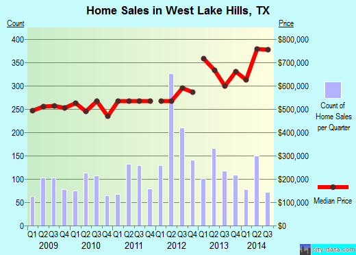 West Lake Hills,TX real estate house value index trend