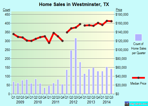 Westminster, TX index of house prices