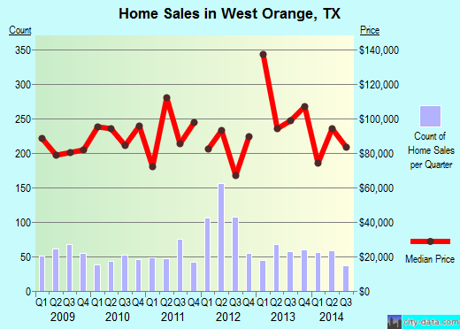 West Orange,TX index of house prices