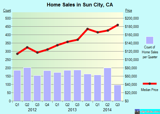 Sun City,CA real estate house value index trend
