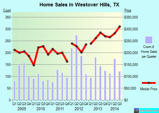 Westover Hills,TX real estate house value index trend