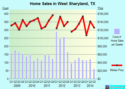 West Sharyland,TX index of house prices