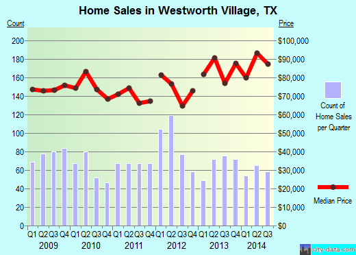 Westworth Village,TX real estate house value index trend