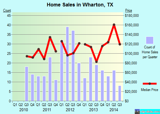 Wharton,TX real estate house value index trend