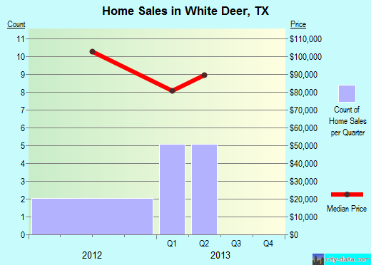 White Deer,TX real estate house value index trend