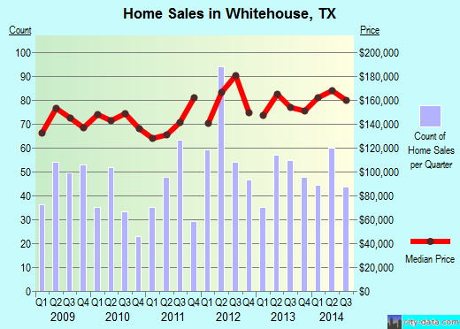 Whitehouse,TX real estate house value index trend