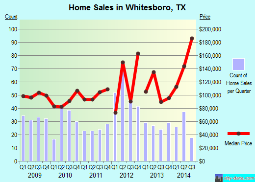 Whitesboro,TX real estate house value index trend