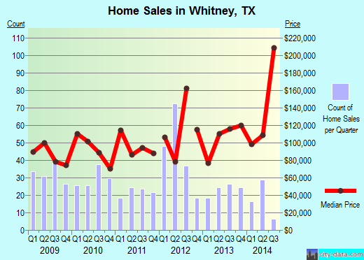 Whitney,TX real estate house value index trend