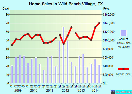 Wild Peach Village,TX real estate house value index trend