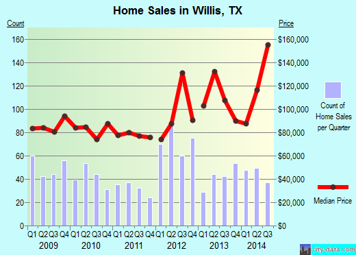 Willis,TX real estate house value index trend
