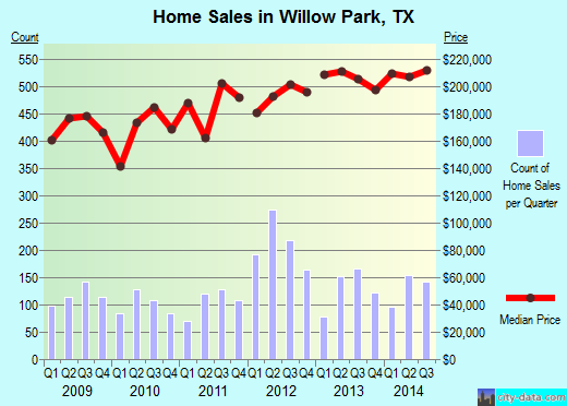 Willow Park,TX real estate house value index trend