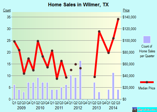 Wilmer,TX real estate house value index trend