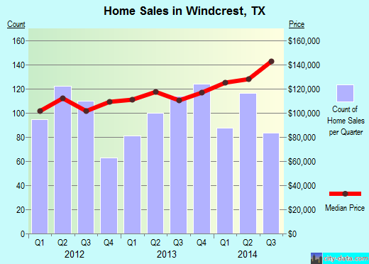 Windcrest,TX real estate house value index trend