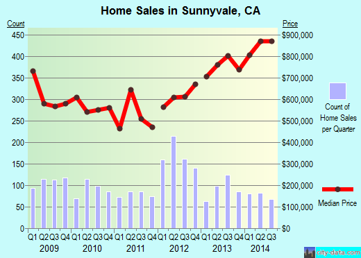Sunnyvale,CA real estate house value index trend