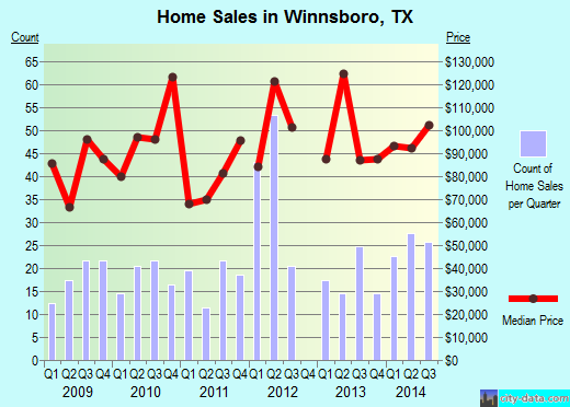 Winnsboro,TX real estate house value index trend