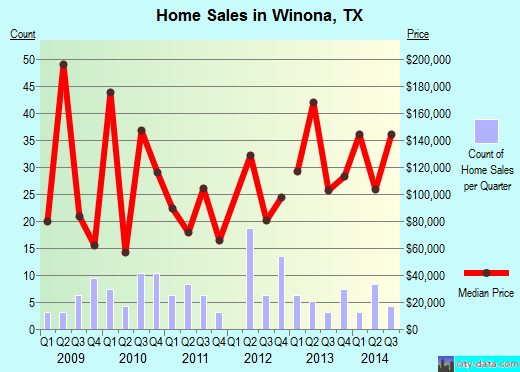 Winona,TX real estate house value index trend