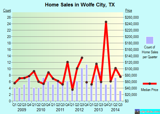 Wolfe City,TX real estate house value index trend