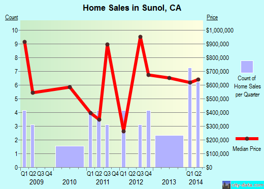 Sunol,CA real estate house value index trend