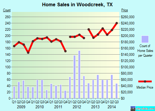 Woodcreek,TX real estate house value index trend