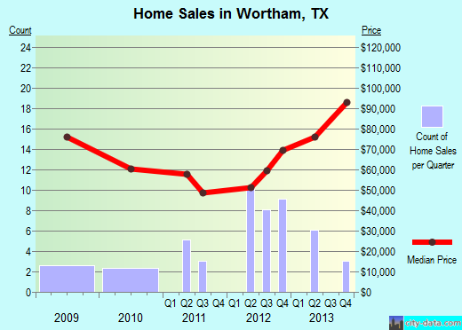 Wortham,TX real estate house value index trend
