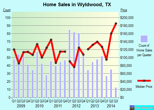 Wyldwood,TX real estate house value index trend