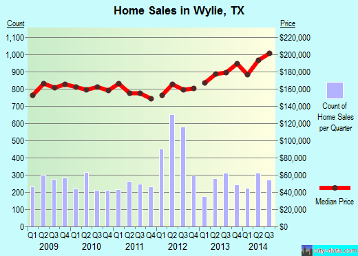 Wylie, TX index of house prices
