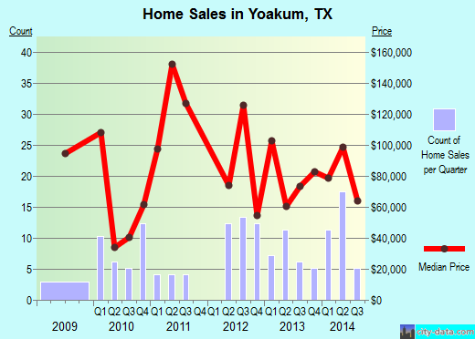 Yoakum,TX real estate house value index trend