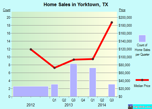 Yorktown,TX real estate house value index trend