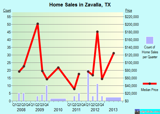 Zavalla,TX real estate house value index trend