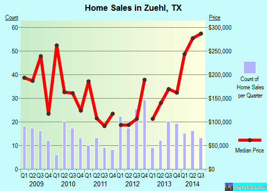 Zuehl,TX real estate house value index trend