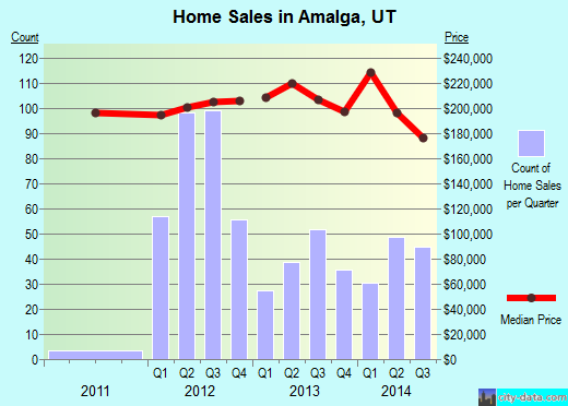 Amalga,UT real estate house value index trend