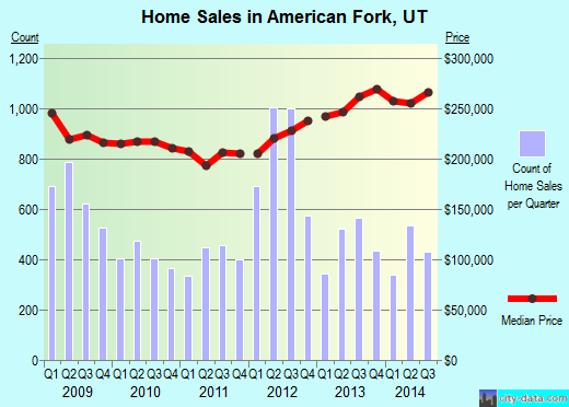 American Fork,UT real estate house value index trend