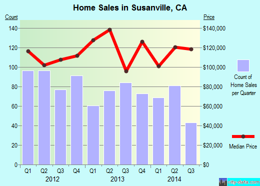 Susanville,CA real estate house value index trend