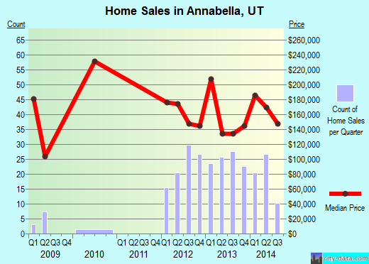 Annabella,UT real estate house value index trend